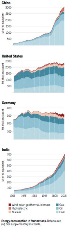 production-energie-dans-4-pays