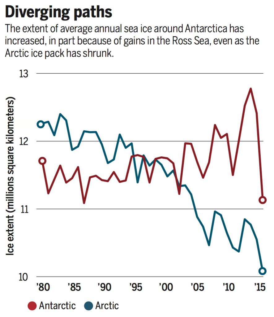 Banquise arctique et antarctique